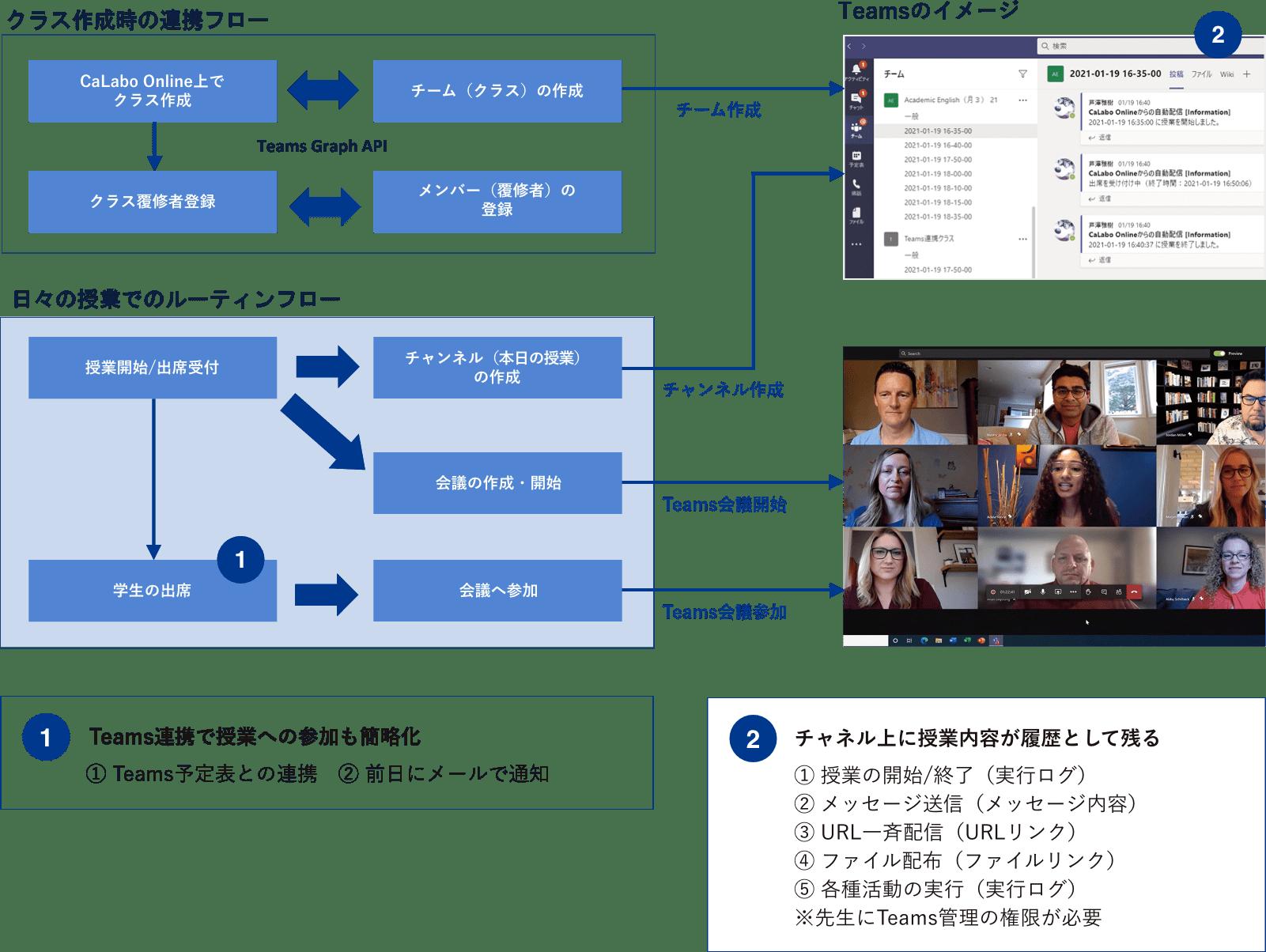 1.Teams連携で授業への参加も簡略化、2.チャネル上に授業内容が履歴として残る